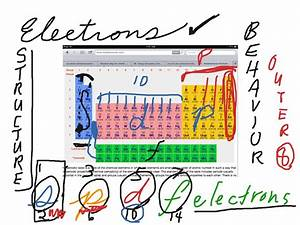S  P  D  F  Electron Blocks On The Periodic Table
