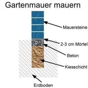 Küche Mauern Anleitung by Gartenmauer Mauern Frag Den Heimwerker