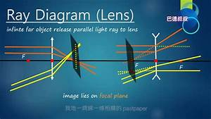 Dse Physics Ray Diagram  Lens    Hkdse 2013 22