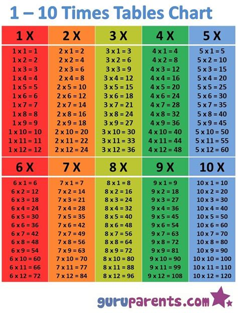 Multiplication table — a table where the rows and columns titled multipliers, and table cells contain their product. 2 to 10 tables   Multiplication chart, Times table chart ...