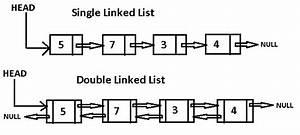 Linked List In Details