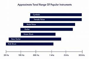 Your Ultimate Guide To Acoustic Guitar Eq