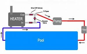 Tell Me About Pool Heaters