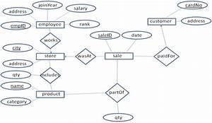 Money Making Supermarket Chain Problem  Database