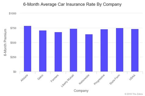 Average Car Insurance Cost For First Time Drivers