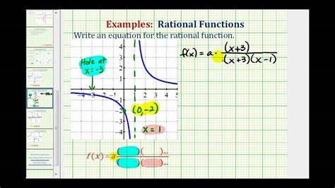 graph rational hole function equation ex yz