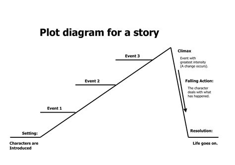plot outline template basic plot outline template search the write stuff creative writing