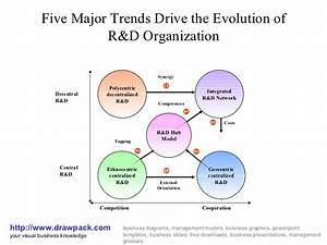 R U0026d Organization Diagram
