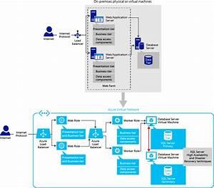 Sql Server Application Patterns On Vms