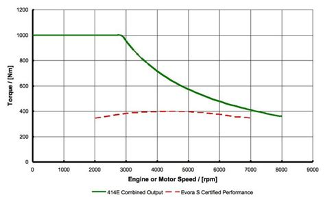 Electric Motor Torque by How Do Electric Vehicles Produce Instant Torque