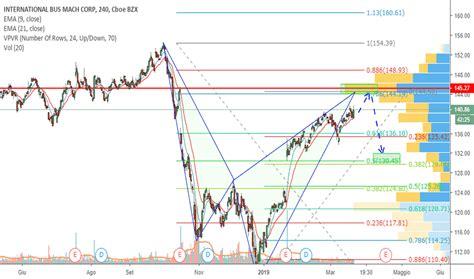 ibm prezzo  grafico azione nyseibm tradingview