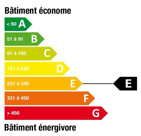 Classe Energie E Maison Classification 201 Nerg 233 Tique Maison Avie Home
