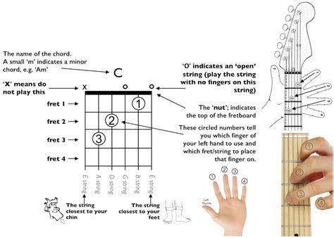 How To Read Guitar Chord Diagrams