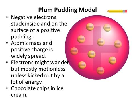 what is the plum pudding model