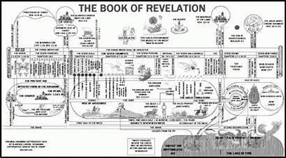 Revelation Timeline Bible Chart Revelations Study Scripture