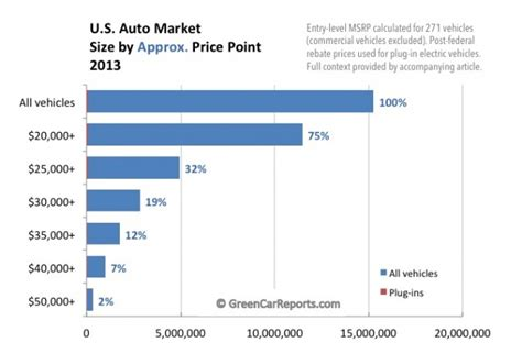 electric car market share   understanding