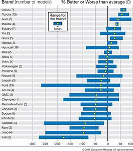 Scale Model Comparison Chart Consumer Reports Car Reliability Survey 2015 Clublexus