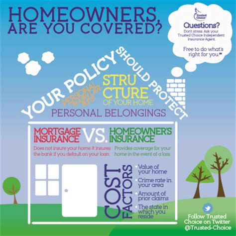 Homeowners, Are You Covered?  Ross, Stepien & Kadey, Inc