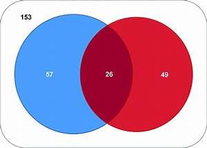 Venn Diagram Similarities Of Male And Female Reproductive