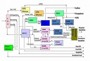 What Is The Process Flow Sheet Of Lpg Production From