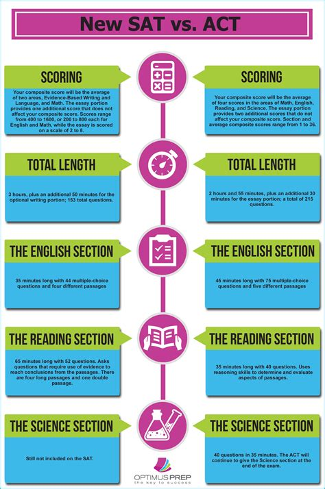This Infographic Compares The New Sat Test Format Vs The