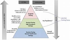 Bc Point Of Care Hiv Testing Program