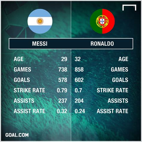 Messi v Ronaldo - who has scored & assisted more goals ...