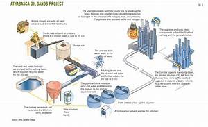 Vacuum Pyrolysis Of Oil Sands  U2013 Crossroads Of Tomorrow