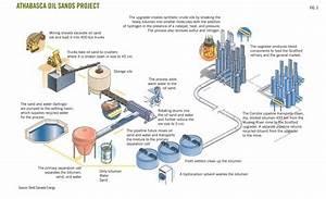 Vacuum Pyrolysis Of Oil Sands  U2013 Crossroads Of Tomorrow