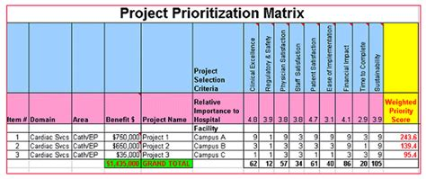 project prioritization criteria template guidelines for six sigma healthcare project selection