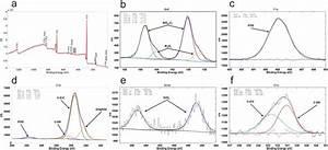 A  Xps Survey Scan  And Deconvolution Of B  Bi4f  C  F1s