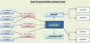 What Is Supply Chain Management   U00bb Technology Transfer