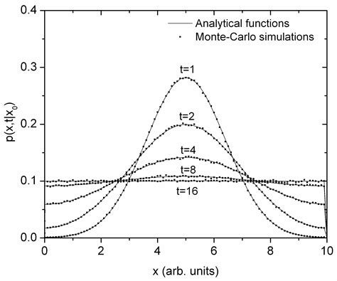 monte carlo simulation of particle diffusion in various geometries and application to chemistry