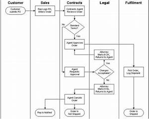 What Is Process Documentation  And How To Do It