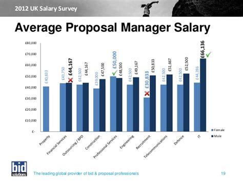 bid solutions uk salary survey