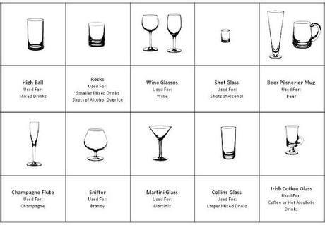 choose  perfect glassware   drink