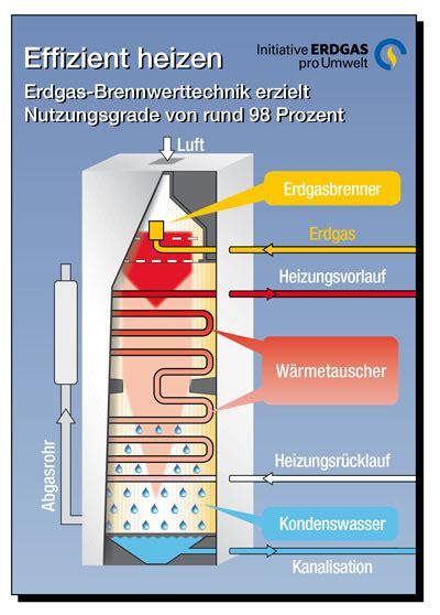 Gas Brennwertheizung Mit Solarunterstützung by Heizung Mit Brennwerttechnik Gasverbrauch Senken