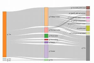 Free Sankey Diagram Maker