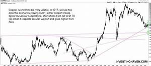 A Copper Price Forecast For 2017 | Investing Haven