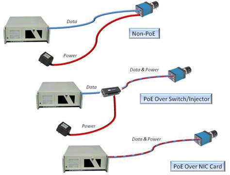 Power Over Ethernet Poe What Cameras With