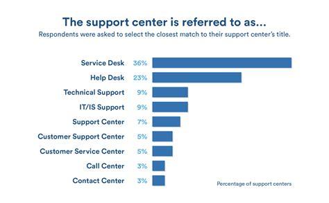 help desk to user ratio gartner help desk vs service desk vs itsm what 39 s the difference