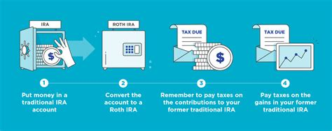 back door roth ira how to set up a roth ira nerdwallet