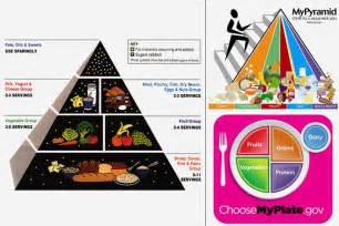 2017 Food Pyramid for Kids