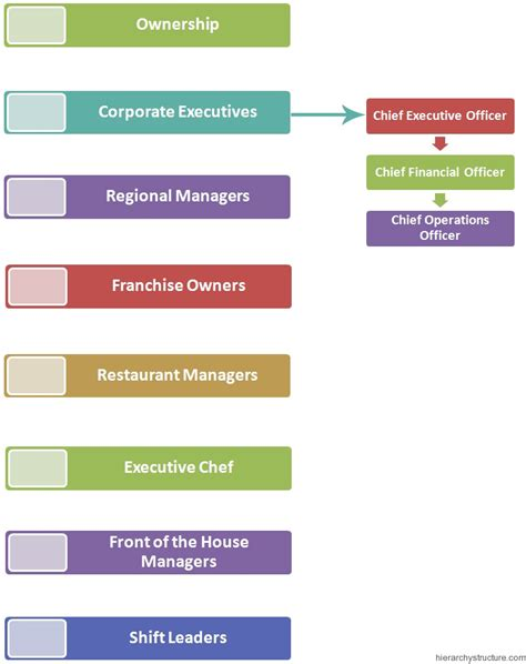 Kitchen Hierarchy In by Restaurant Management System Hierarchy Hierarchy Structure