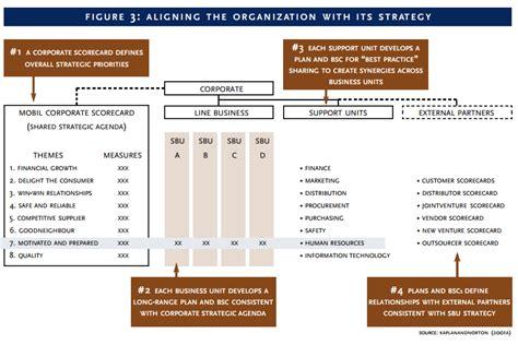 case study  strategic business unit strategic business