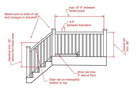 Building Interior Stairs Code Psoriasisgurucom