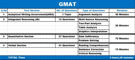 comprehensive overview  gmat exam  frisky