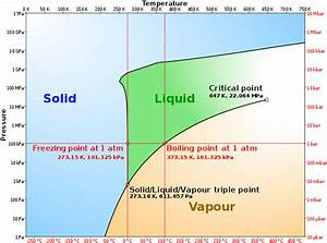 File Phase Diagram Of Water Simplified Svg