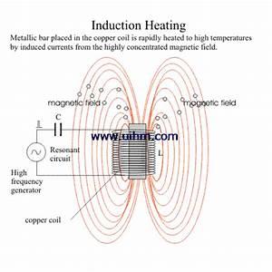 Induction Heating Prinzip