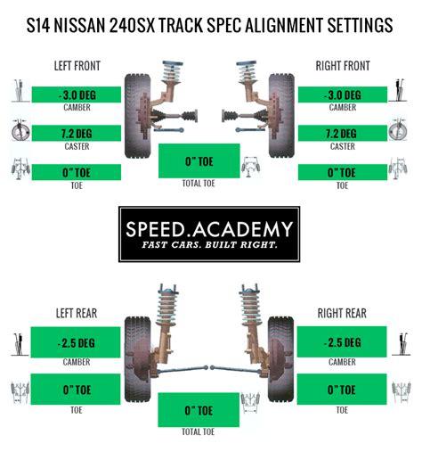 Track Alignment Specs